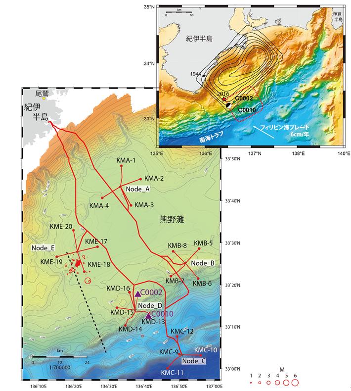 図1 (右上)調査海域図。黒線は、1944年の昭和東南海地震(黒い星が本震)の滑り量を0.5m間隔で示した[Kikuchi et al., 2003]。赤い星とビーチボールは2016年4月1日三重県南東沖の地震の震央とそのメカニズム解を示す。赤い破線で囲まれた領域は、超低周波地震が観測された領域[Ito and Obara, 2006]。(左下) 1944年昭和東南海地震震源域におけるDONETの観測点配置。C0002とC0010(紫色の三角)はIODPにより長期孔内観測)装置が設置された掘削孔。赤色の円は、2016年4月1日の三重県南東沖の地震(Mw6.0)を含む前後の地震で、円の大きさの違いはマグニチュードの大きさの違いを表す。破線に沿った地下の断面図を図2に示す。