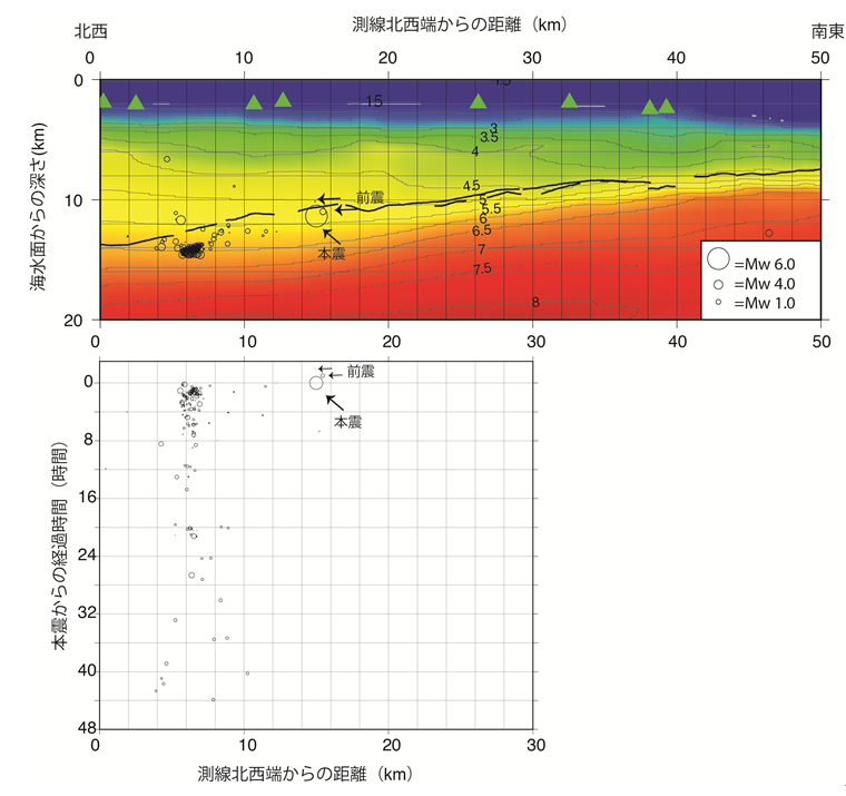 図2 2016年4月1日の三重県南東沖地震とその余震分布をP波速度構造断面に重ねた図(上段)および本震発生後からの地震活動経過図(下段) (上段)構造断面の位置は図1の破線部分に対応。縦軸は海水面からの深さ(km)を表す。緑色の三角はDONET観測点の投影位置を示す。数値はP波速度を示し、0.5km/秒間隔に等速度線を示す。黒線は断面近傍の反射法地震探査記録断面から解釈されたプレート境界面をここに示す速度構造で深さに変換した位置を示す。円は三重県南東沖の地震(Mw6.0)を含む前後の地震で、円の大きさの違いはマグニチュードの大きさの違いを表す。 (下段)構造断面の測線の北西端から30kmまでの距離範囲における地震活動。縦軸は本震の発生時刻からの経過時間を示す。