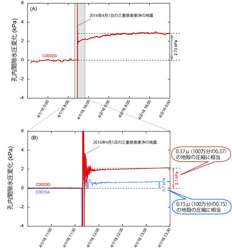 図3 2016年4月1日の三重県南東沖地震前後の孔内間隙水圧変化 (A)地震前後約2日間の掘削孔C0002の水圧変化、(B)(A)のグレー領域を拡大した図。赤線は掘削孔C0002での圧力変化、青線は掘削孔C0010での圧力変化を示す。 なお、C0010の簡易型孔内観測装置は、地震の数時間後に回収されたため、上段の図(A)には示していない。